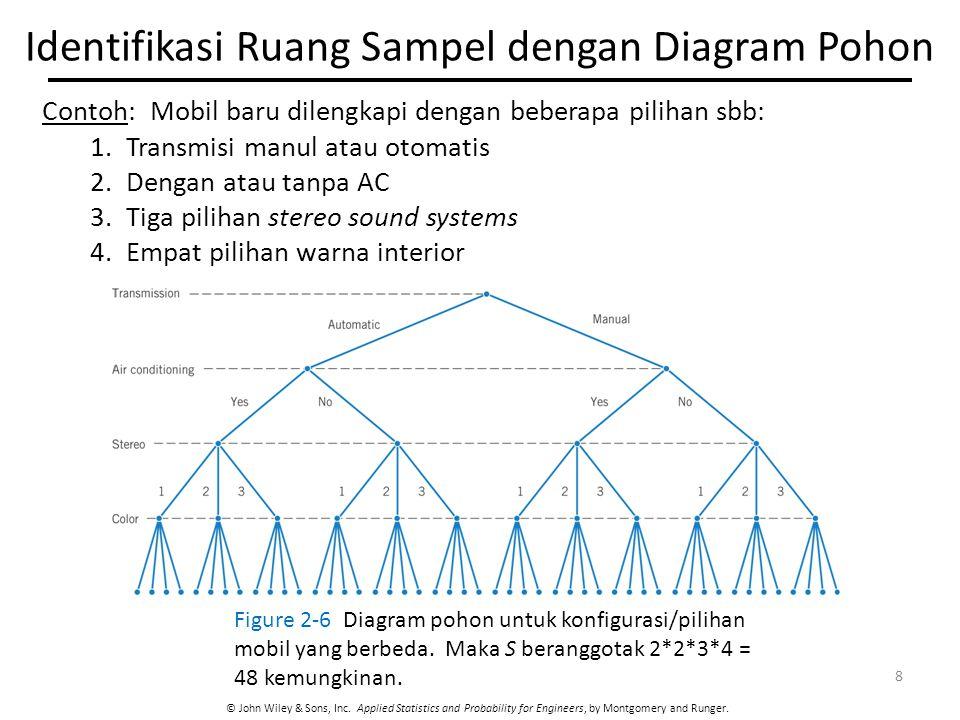 Identifikasi Ruang Sampel dengan Diagram Pohon