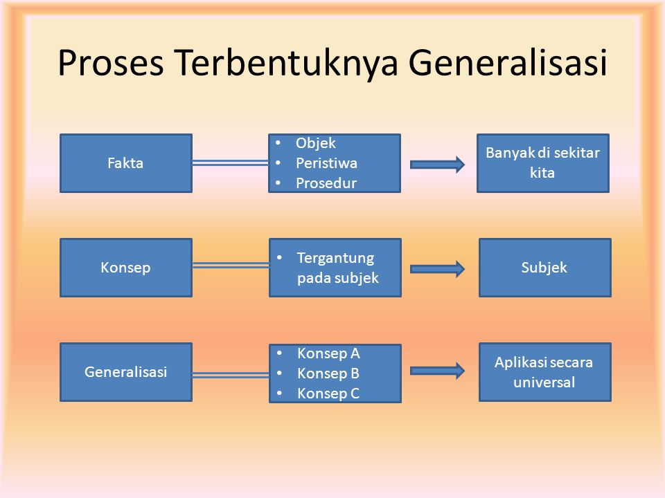 Proses Terbentuknya Generalisasi