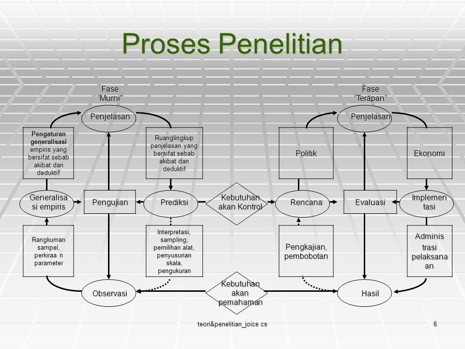 Proses Penelitian Fase Murni Fase Terapan Penjelasan Politik