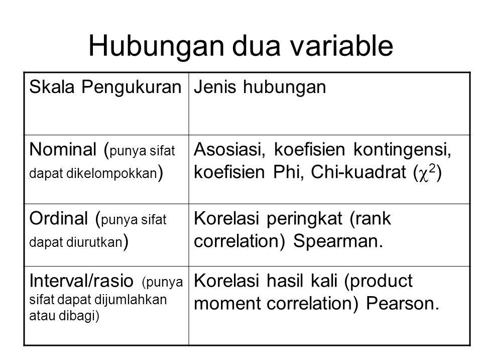 Hubungan dua variable Skala Pengukuran Jenis hubungan