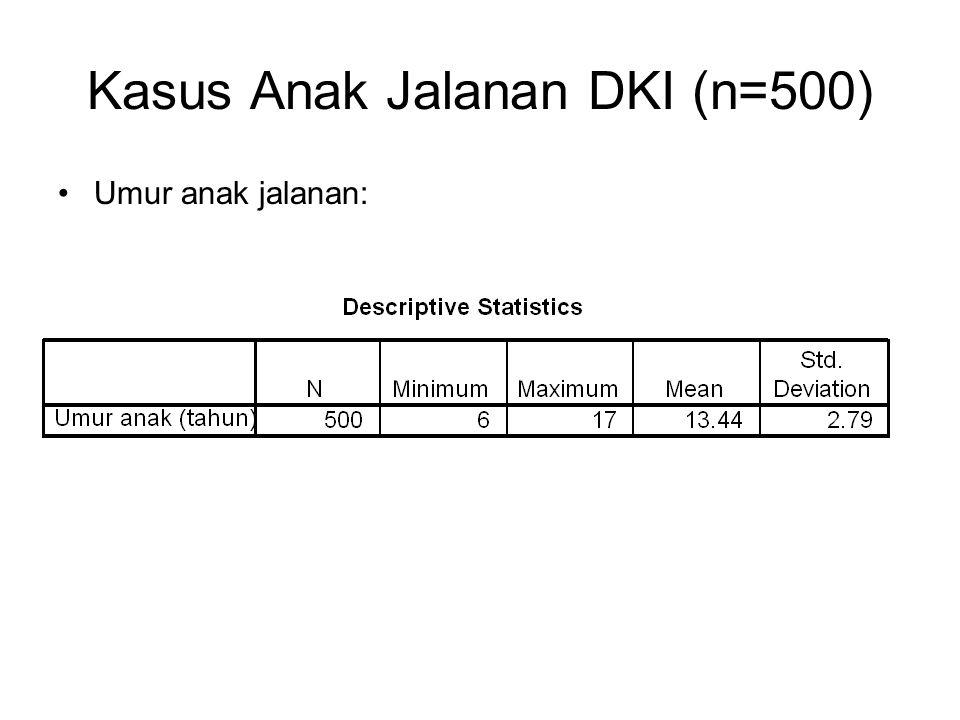 Kasus Anak Jalanan DKI (n=500)