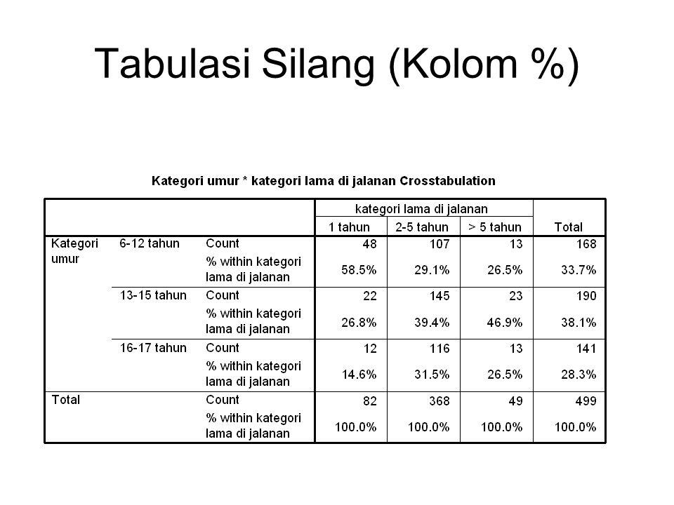 Tabulasi Silang (Kolom %)