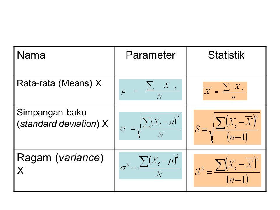 Nama Parameter Statistik Ragam (variance) X Rata-rata (Means) X