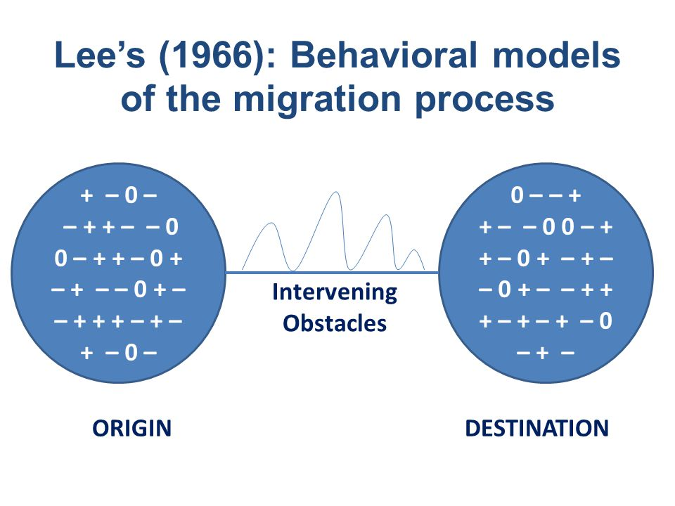 Lee's (1966): Behavioral models of the migration process