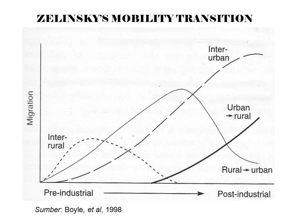 ZELINSKY'S MOBILITY TRANSITION