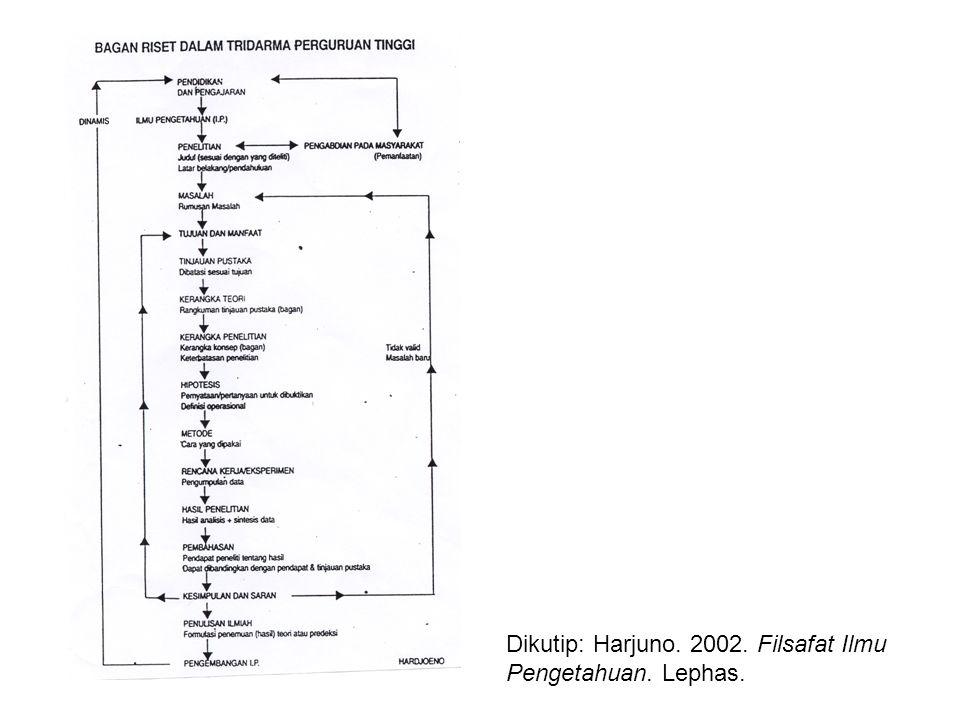Dikutip: Harjuno. 2002. Filsafat Ilmu Pengetahuan. Lephas.