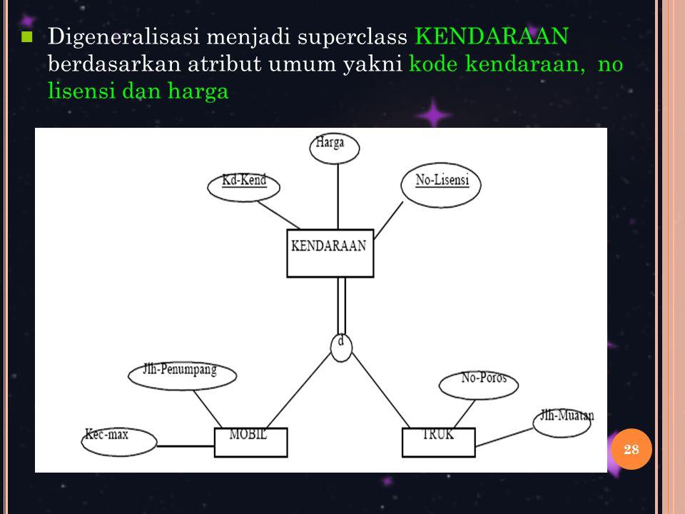Digeneralisasi menjadi superclass KENDARAAN berdasarkan atribut umum yakni kode kendaraan, no lisensi dan harga