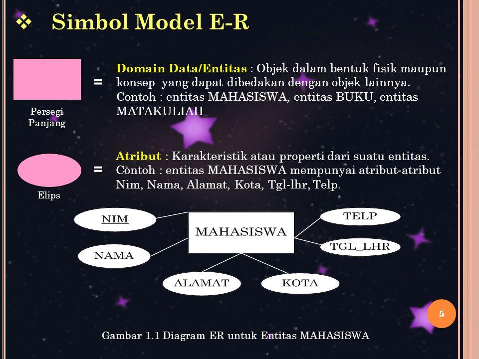 Gambar 1.1 Diagram ER untuk Entitas MAHASISWA