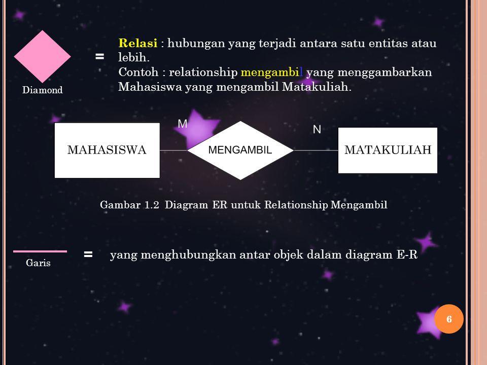 Gambar 1.2 Diagram ER untuk Relationship Mengambil