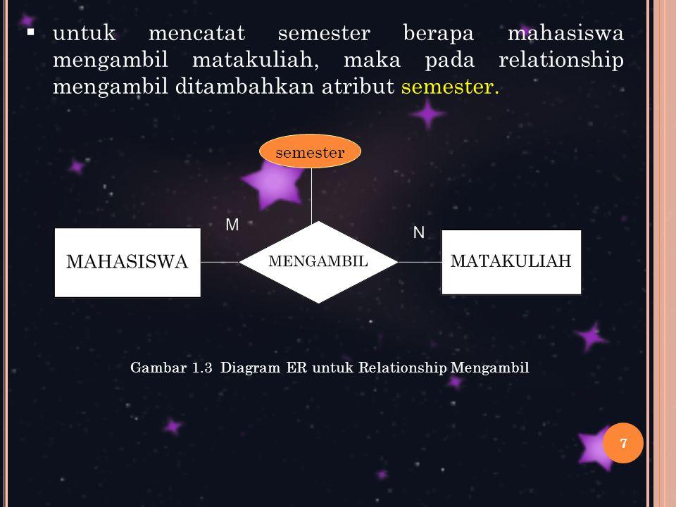 Gambar 1.3 Diagram ER untuk Relationship Mengambil