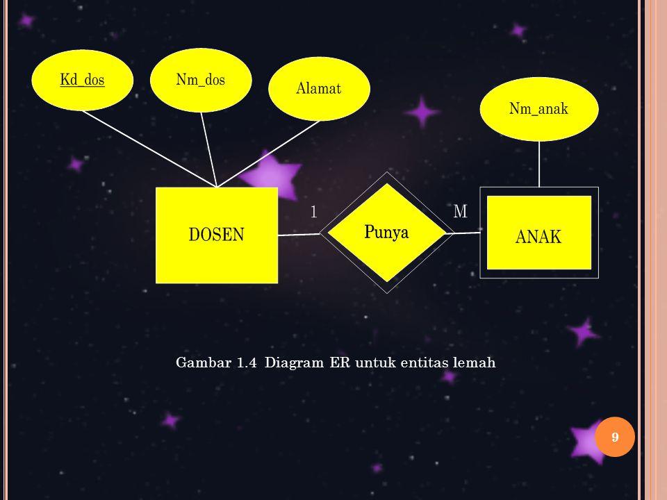Gambar 1.4 Diagram ER untuk entitas lemah