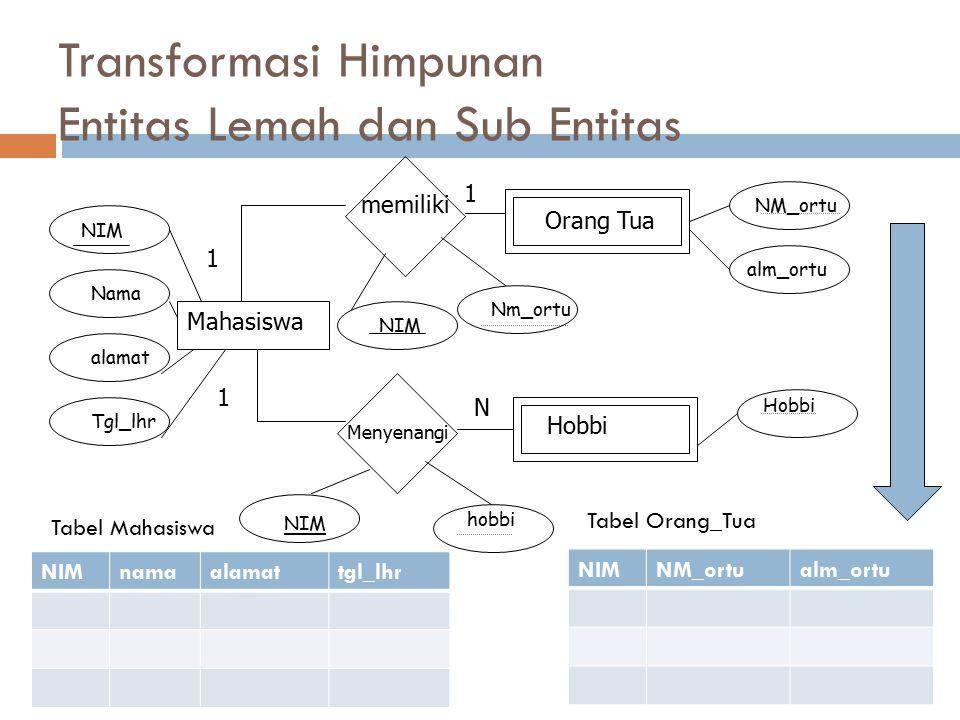 Transformasi Himpunan Entitas Lemah dan Sub Entitas