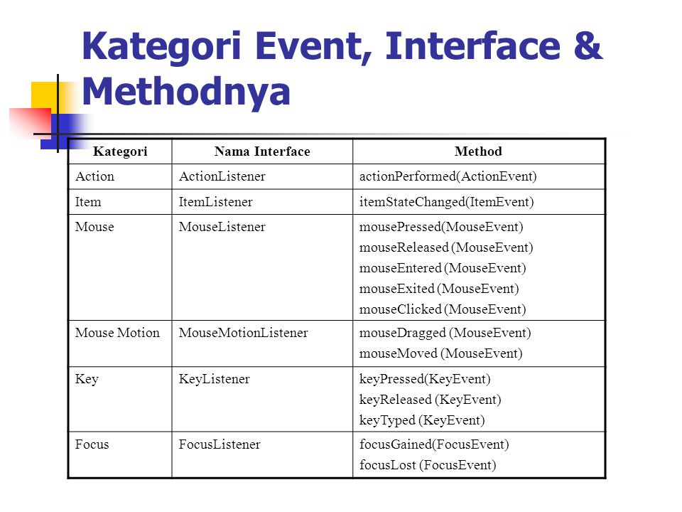 Kategori Event, Interface & Methodnya