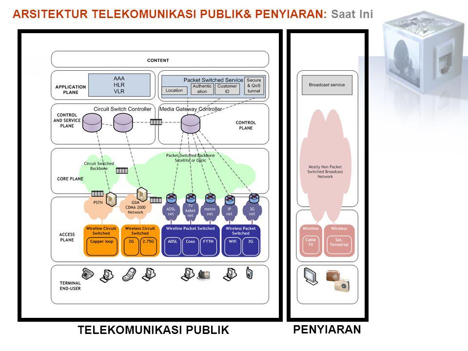 ARSITEKTUR TELEKOMUNIKASI PUBLIK& PENYIARAN: Saat Ini