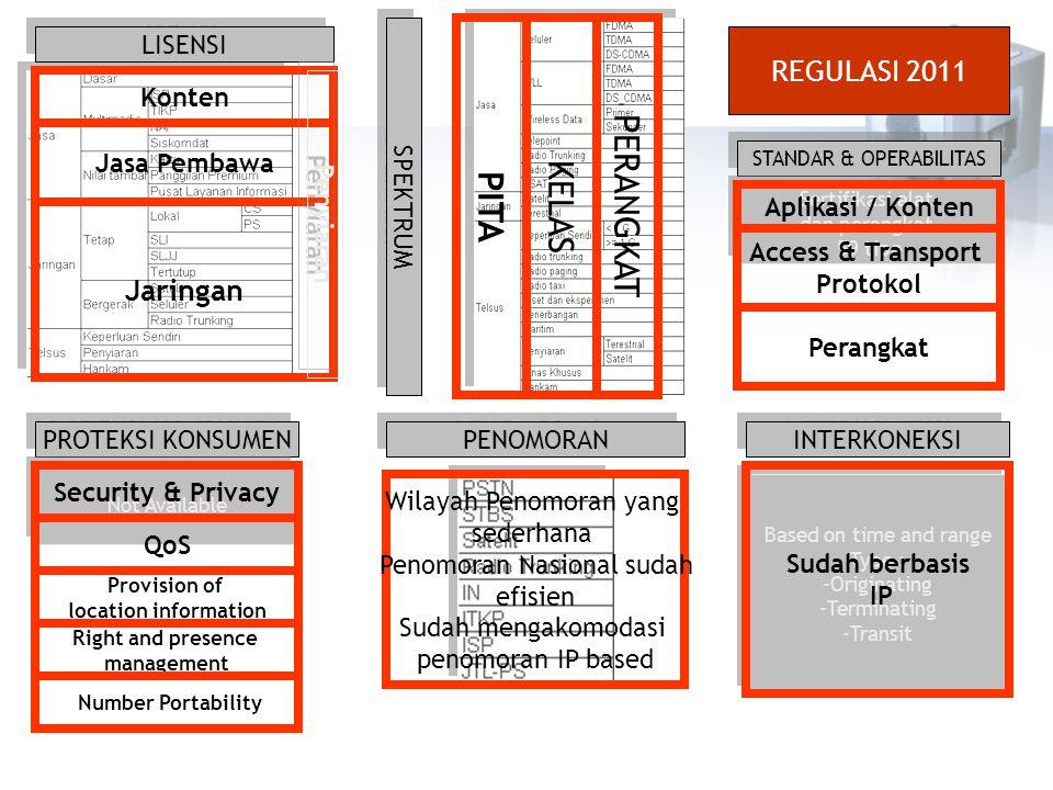 PERANGKAT KELAS PITA REGULASI 2011 Jaringan LISENSI Konten