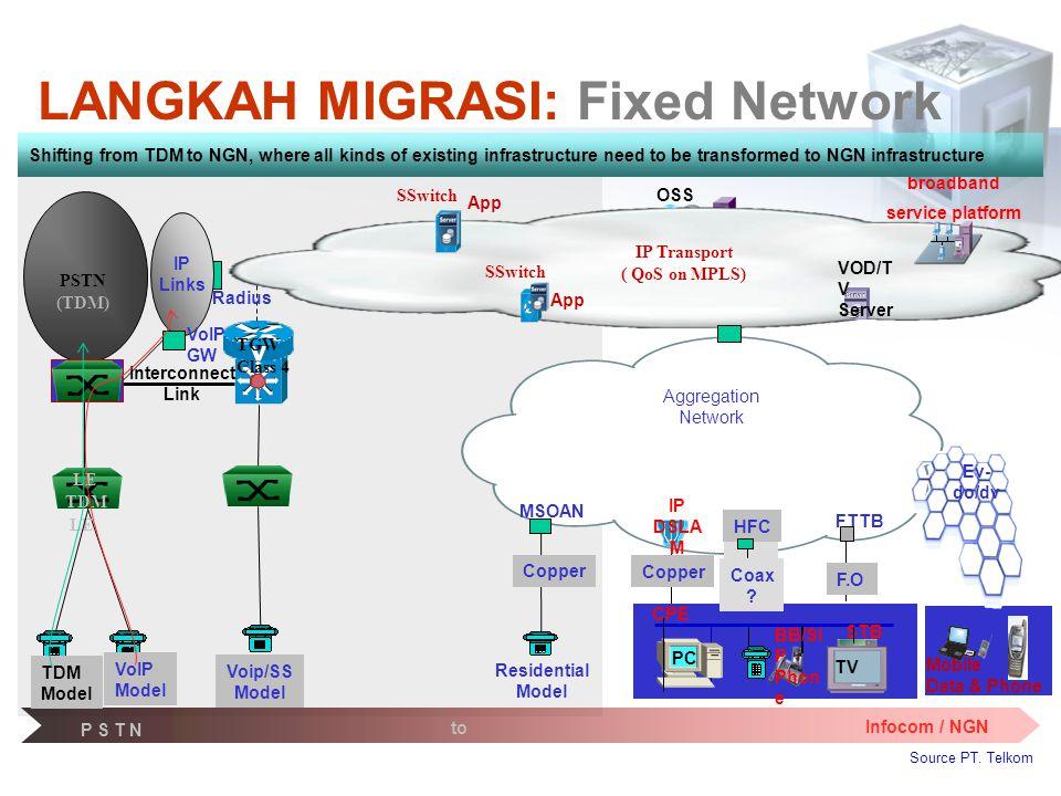 LANGKAH MIGRASI: Fixed Network
