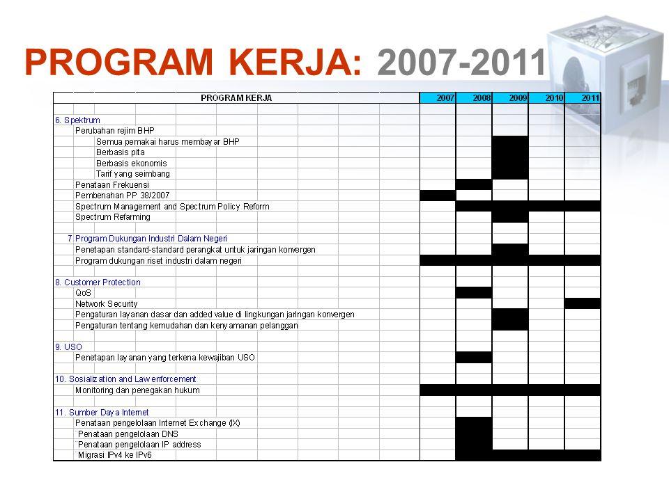 PROGRAM KERJA: 2007-2011