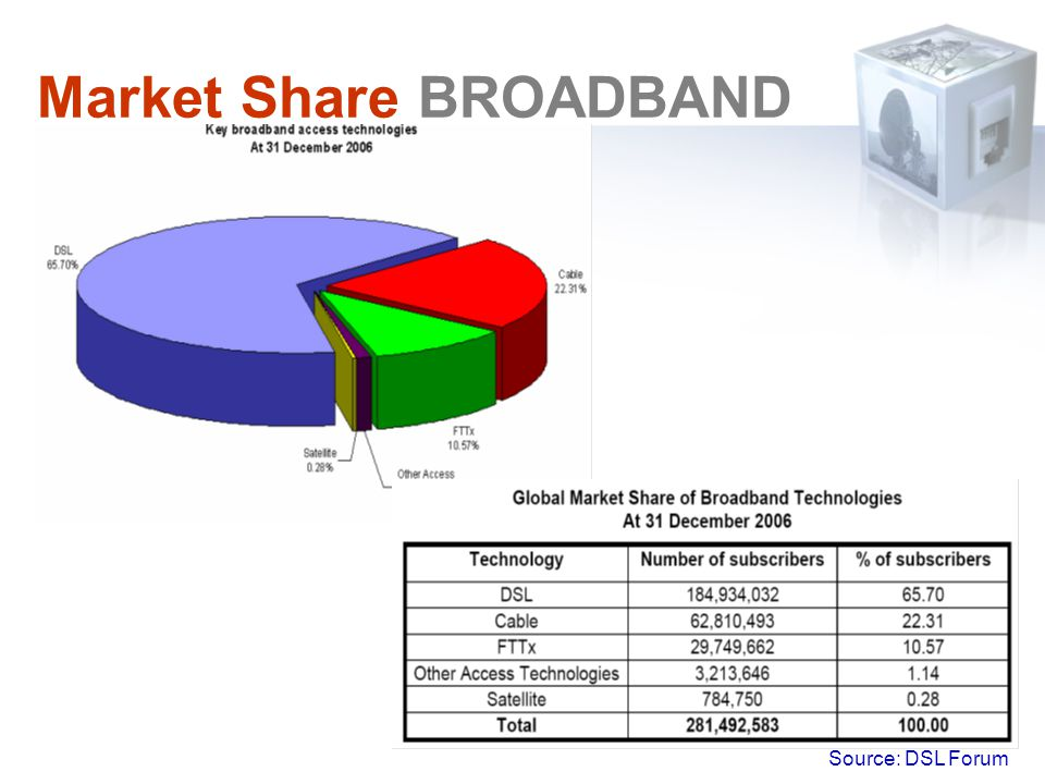 Market Share BROADBAND