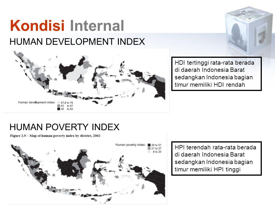 Kondisi Internal HUMAN DEVELOPMENT INDEX HUMAN POVERTY INDEX
