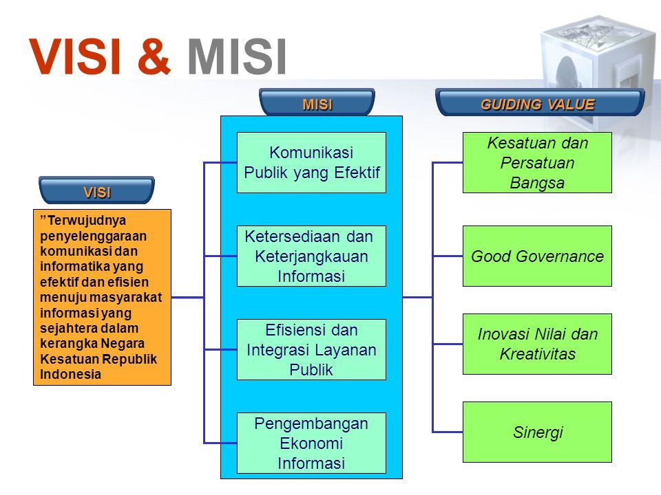 VISI & MISI Komunikasi Publik yang Efektif