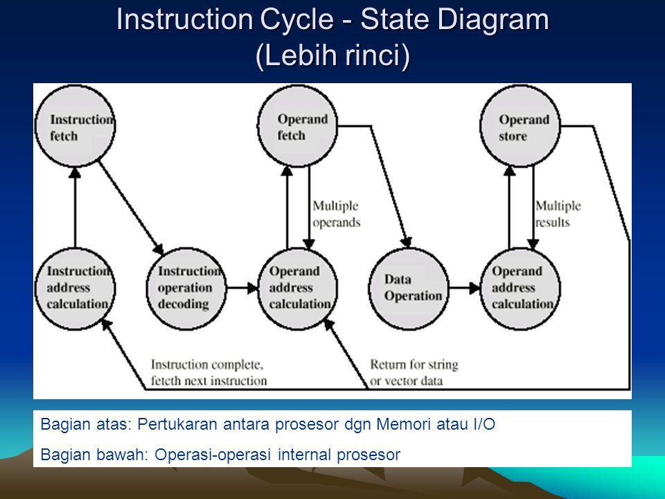 Instruction Cycle - State Diagram (Lebih rinci)