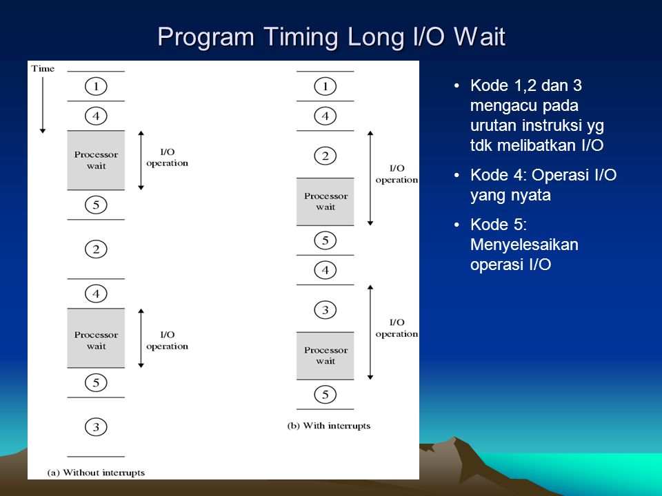 Program Timing Long I/O Wait