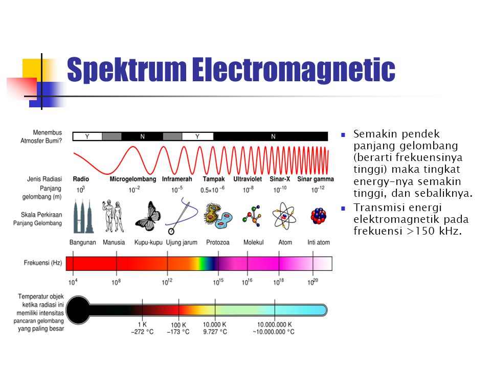 Spektrum Electromagnetic
