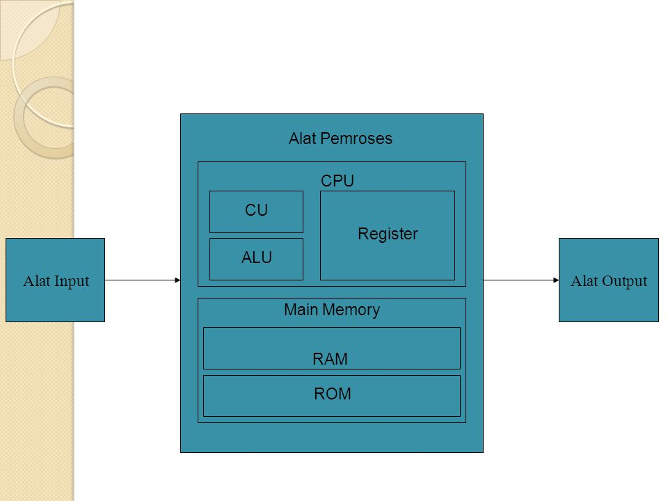 Alat Pemroses CPU CU Register Alat Input ALU Alat Output Main Memory RAM ROM