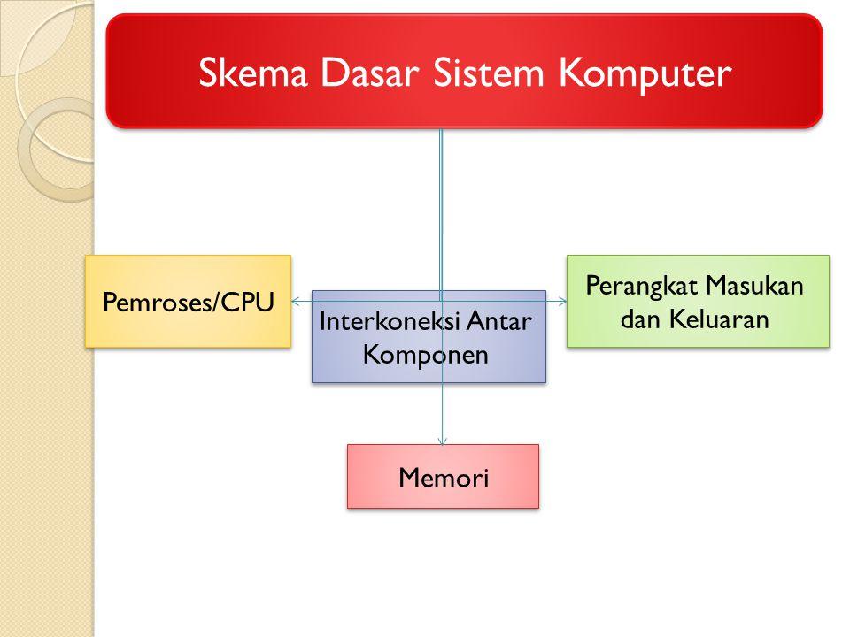 Skema Dasar Sistem Komputer