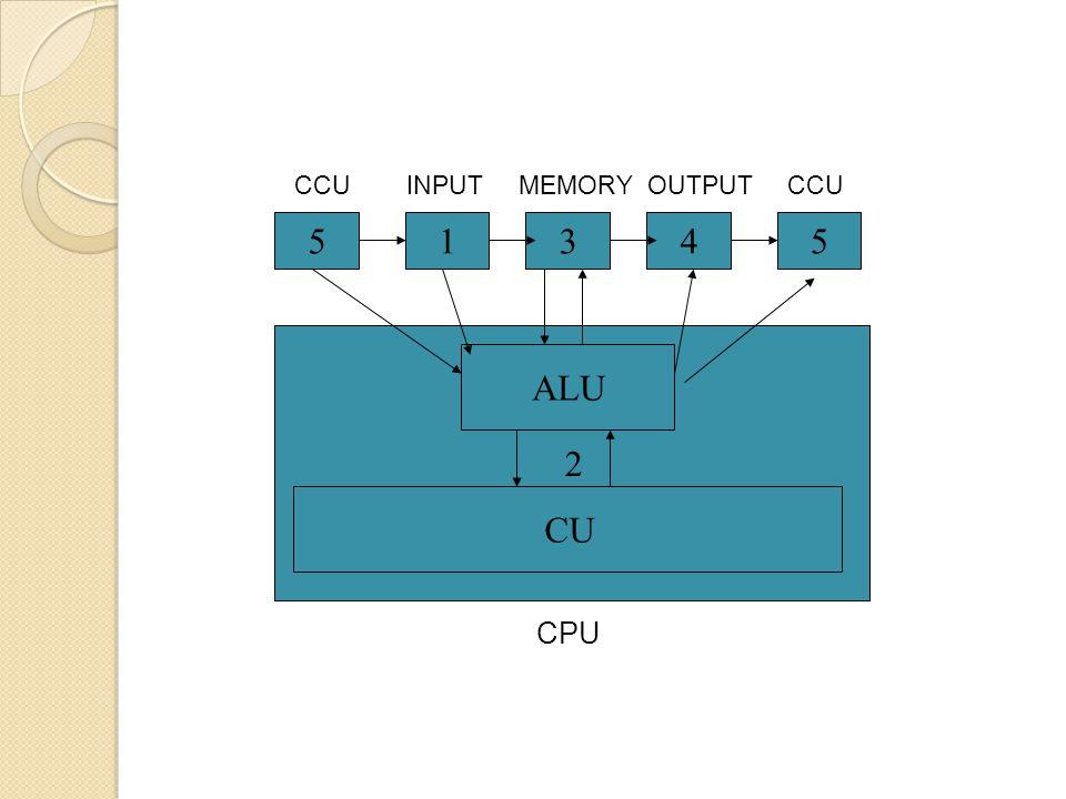 CCU INPUT MEMORY OUTPUT CCU 5 1 3 4 5 2 ALU CU CPU