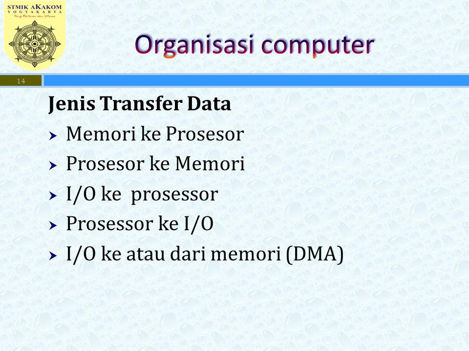 Organisasi computer Jenis Transfer Data Memori ke Prosesor