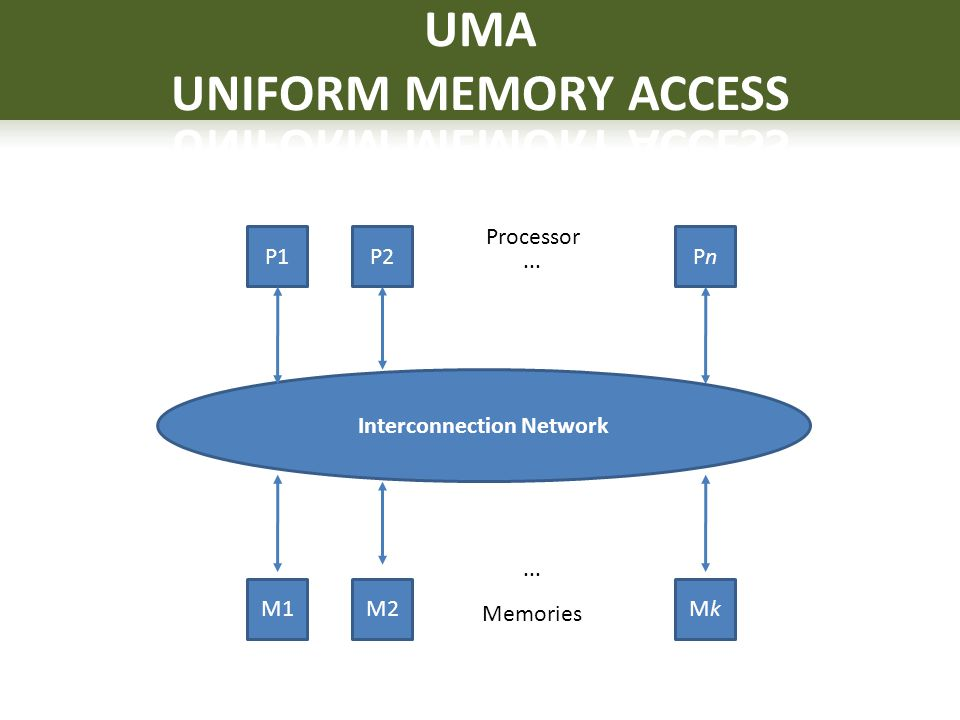 UMA UNIFORM MEMORY ACCESS