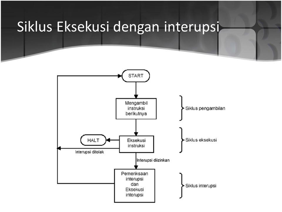 Siklus Eksekusi dengan interupsi