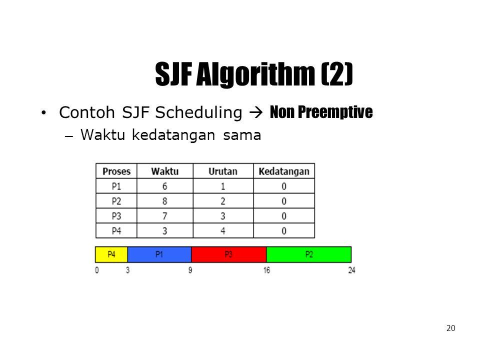 SJF Algorithm (2) Contoh SJF Scheduling  Non Preemptive