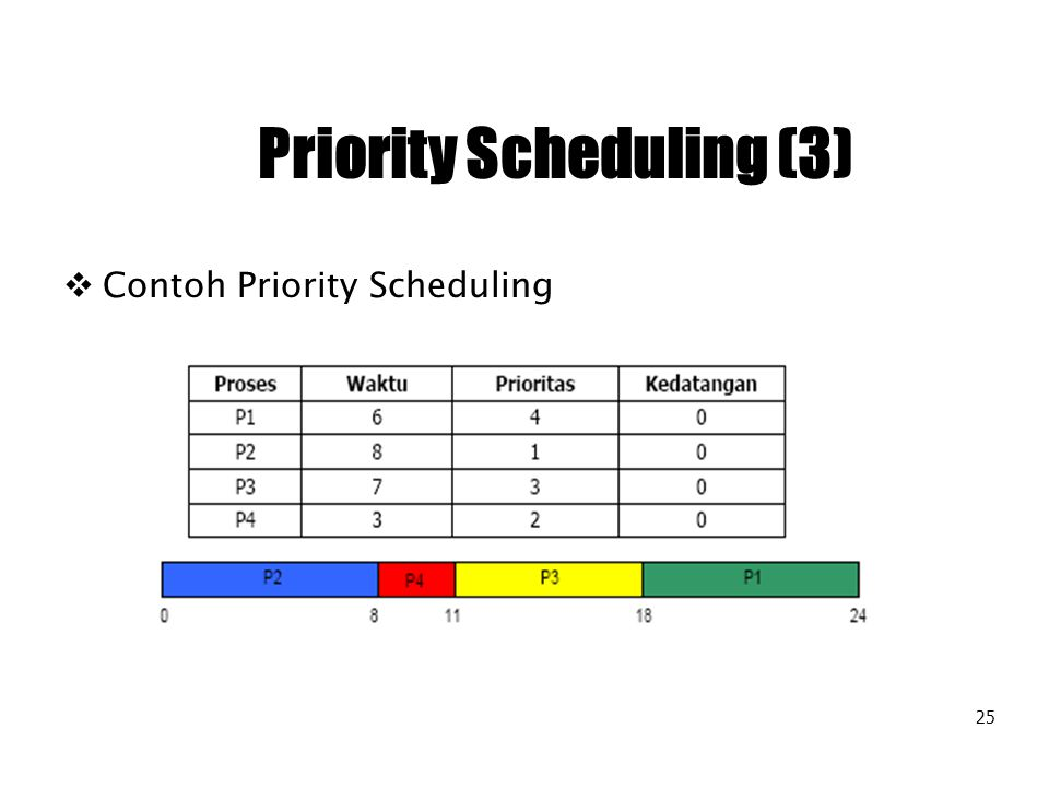Priority Scheduling (3)