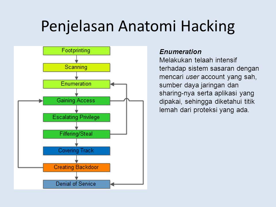 Penjelasan Anatomi Hacking