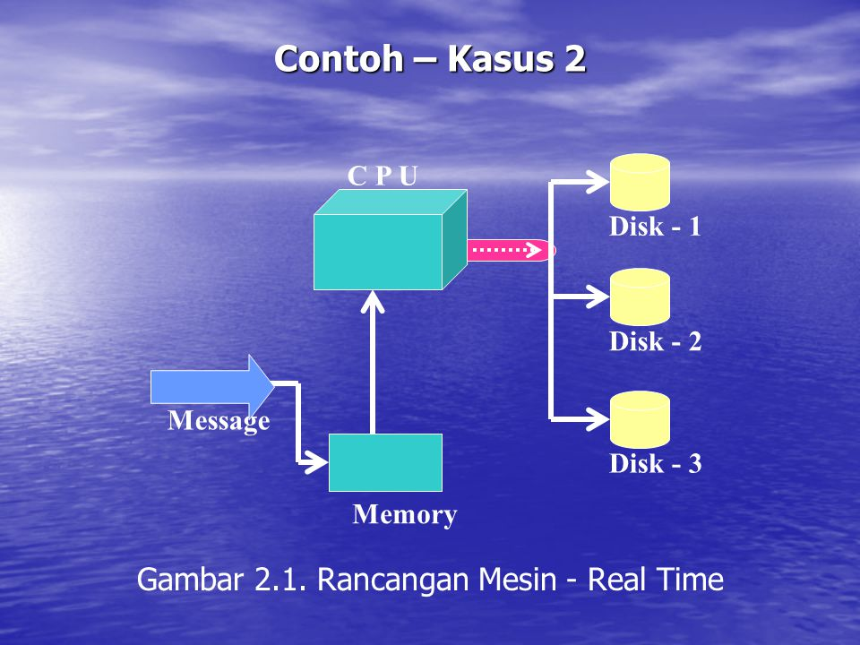 Gambar 2.1. Rancangan Mesin - Real Time