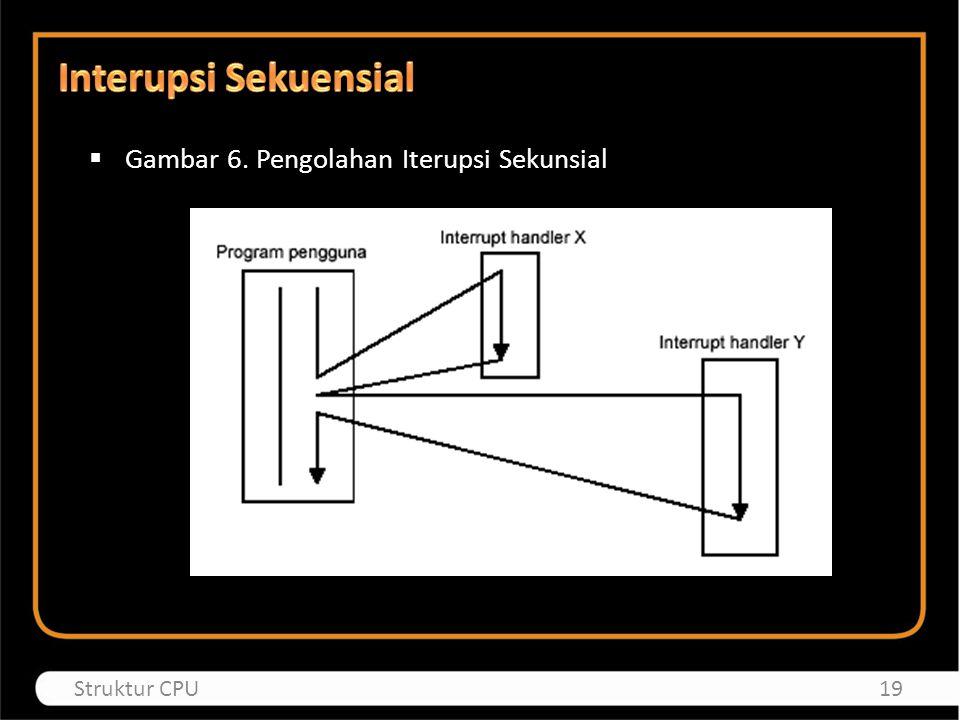 Interupsi Sekuensial Gambar 6. Pengolahan Iterupsi Sekunsial