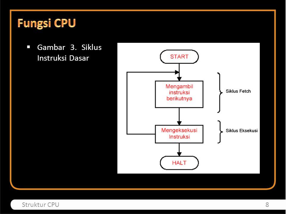 Fungsi CPU Gambar 3. Siklus Instruksi Dasar Struktur CPU