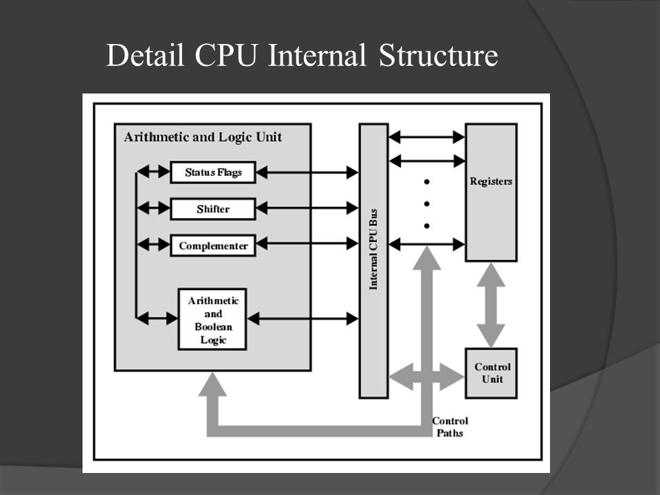 Detail CPU Internal Structure