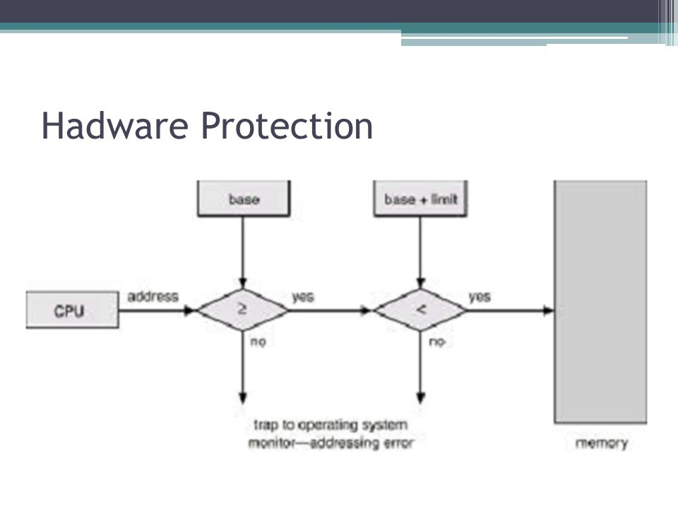 Hadware Protection