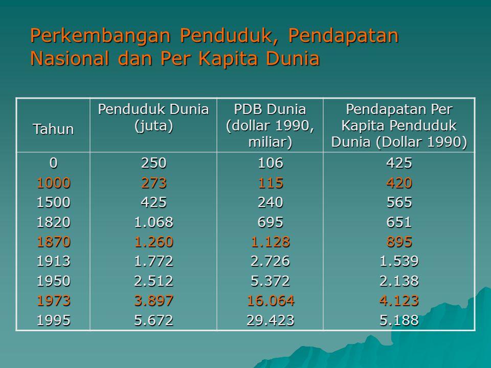 Perkembangan Penduduk, Pendapatan Nasional dan Per Kapita Dunia