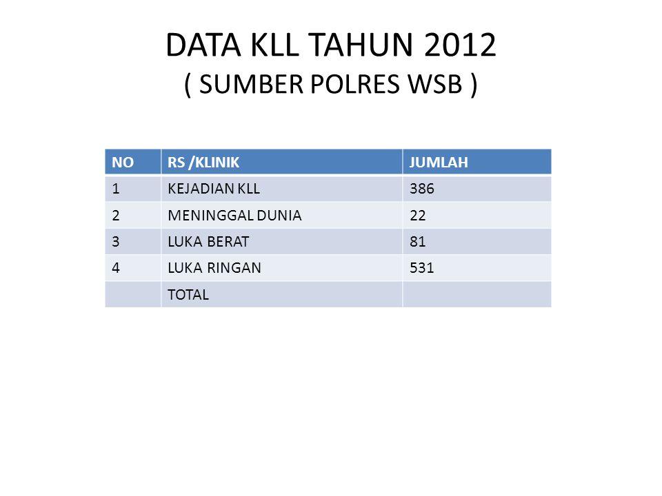 DATA KLL TAHUN 2012 ( SUMBER POLRES WSB )