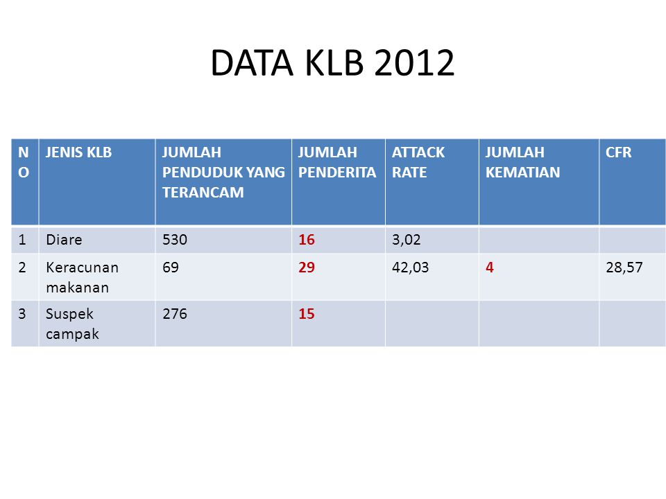 DATA KLB 2012 NO JENIS KLB JUMLAH PENDUDUK YANG TERANCAM