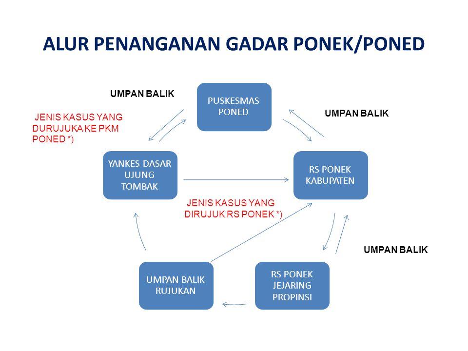 ALUR PENANGANAN GADAR PONEK/PONED