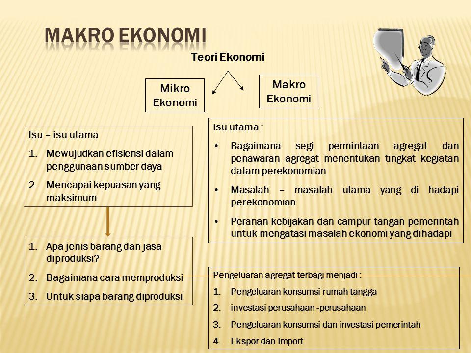 MAKRO EKONOMI Teori Ekonomi Makro Ekonomi Mikro Ekonomi Isu utama :