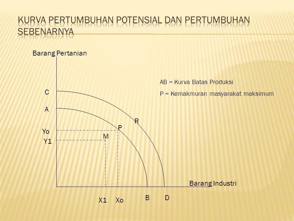 Kurva Pertumbuhan Potensial dan Pertumbuhan Sebenarnya