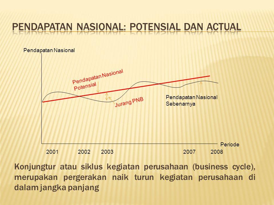 Pendapatan Nasional: Potensial dan Actual