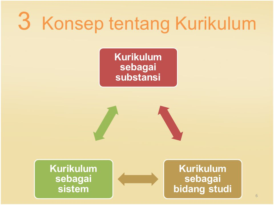 3 Konsep tentang Kurikulum