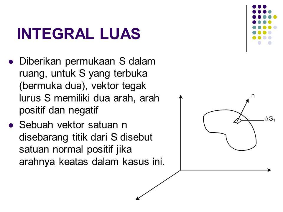 INTEGRAL LUAS Diberikan permukaan S dalam ruang, untuk S yang terbuka (bermuka dua), vektor tegak lurus S memiliki dua arah, arah positif dan negatif.